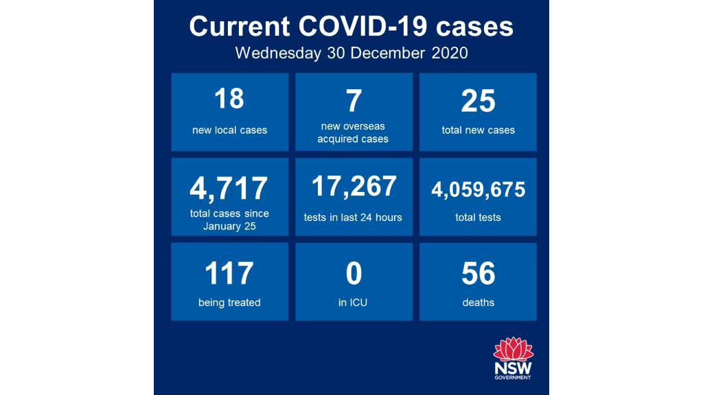 18 new virus cases in NSW, drastic NYE rule change